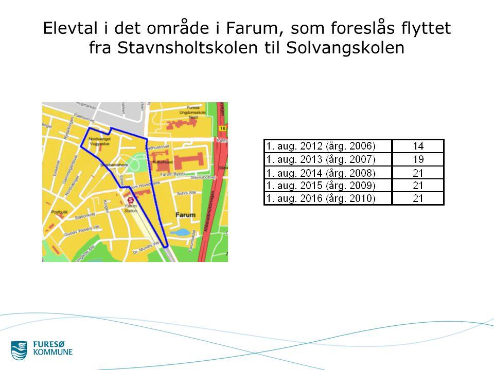 Elevtal i det område i Farum, som foreslås flyttet fra Stavnsholtskolen til Solvangskolen