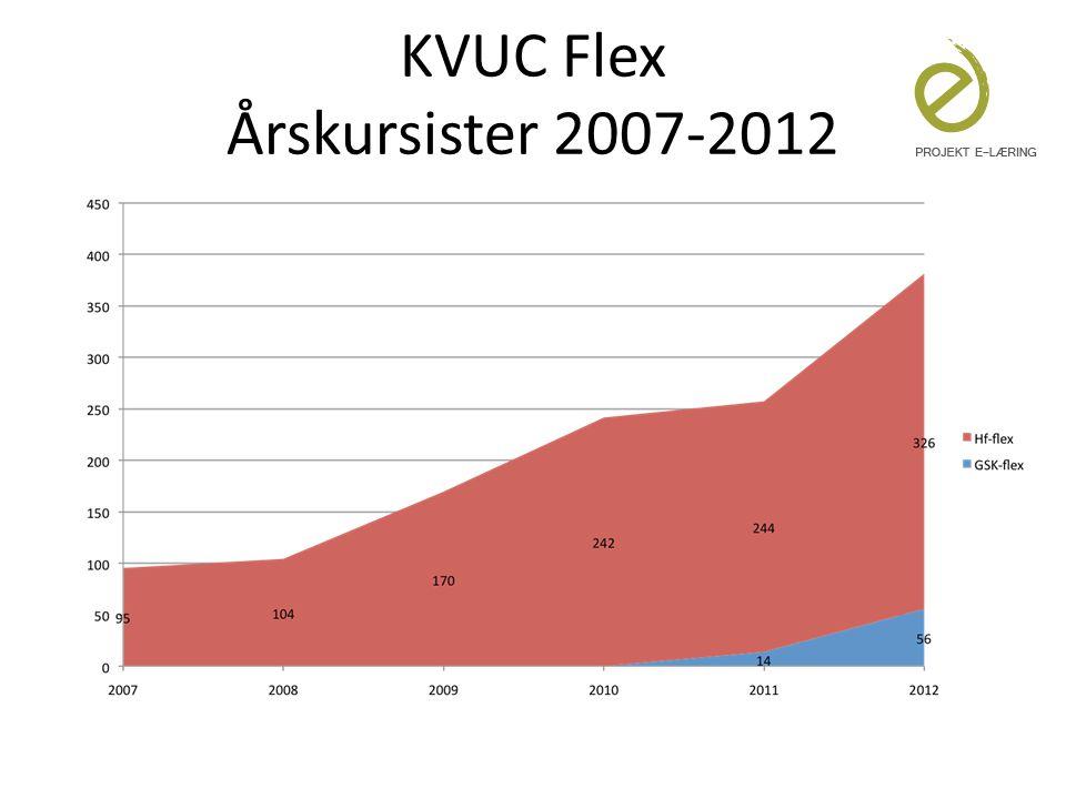 KVUC Flex Årskursister 2007-2012