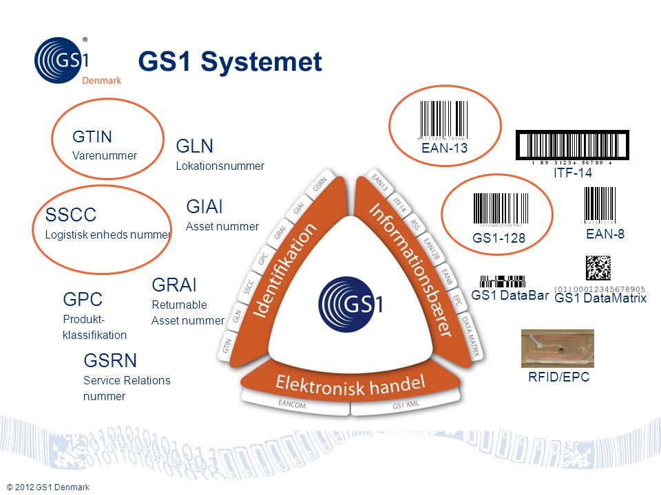 GS1 Systemet GLN GIAI SSCC GRAI GPC GSRN GTIN EAN-13 ITF-14 EAN-8