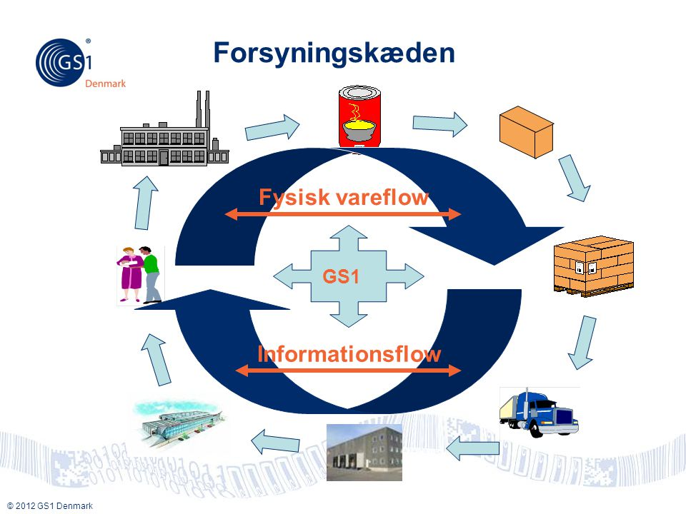 Forsyningskæden Fysisk vareflow Informationsflow GS1 Key message