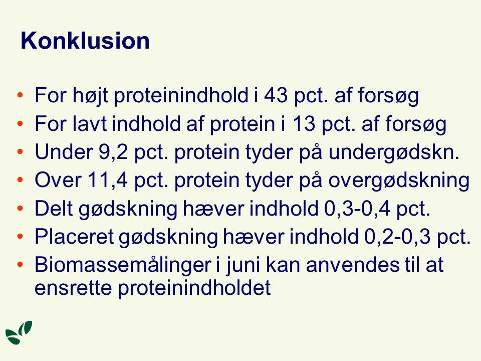 Konklusion For højt proteinindhold i 43 pct. af forsøg