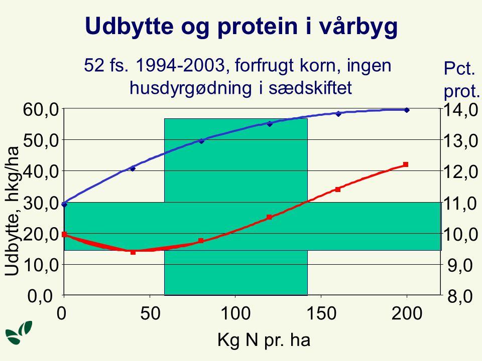52 fs. 1994-2003, forfrugt korn, ingen husdyrgødning i sædskiftet