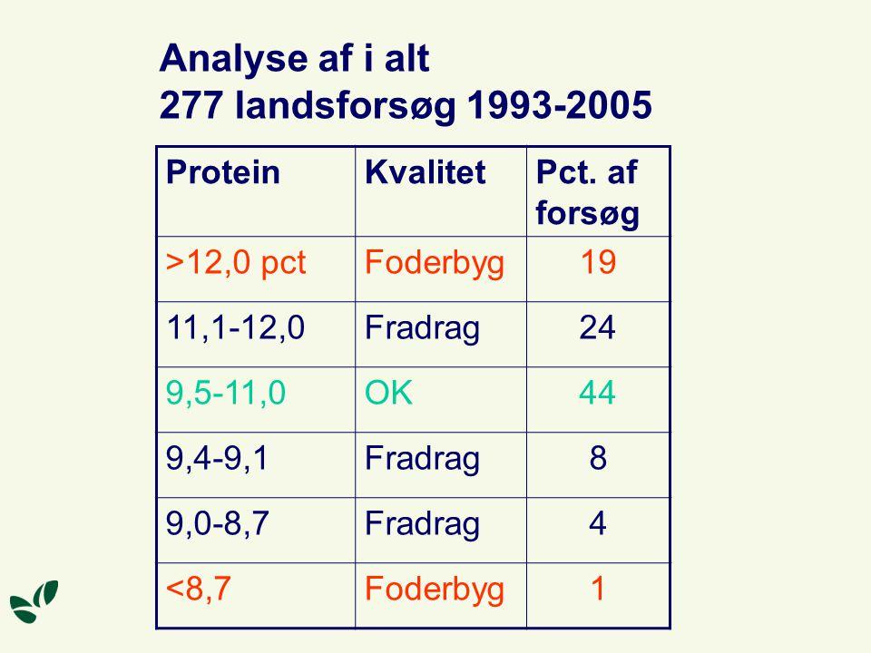 Analyse af i alt 277 landsforsøg 1993-2005