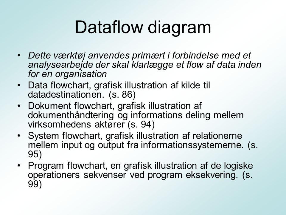 Dataflow diagram Dette værktøj anvendes primært i forbindelse med et analysearbejde der skal klarlægge et flow af data inden for en organisation.