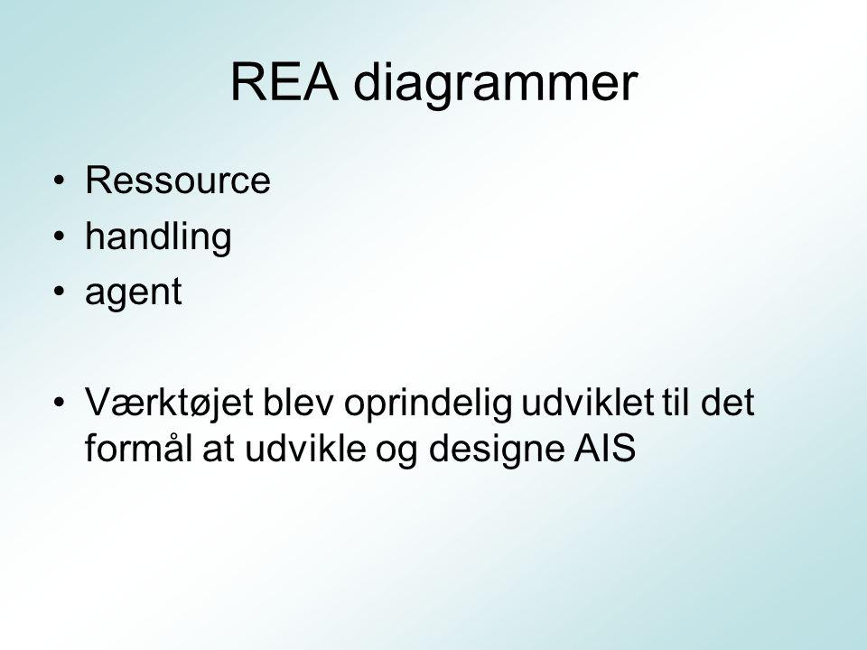 REA diagrammer Ressource handling agent
