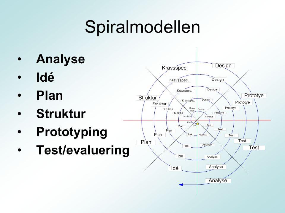 Spiralmodellen Analyse Idé Plan Struktur Prototyping Test/evaluering