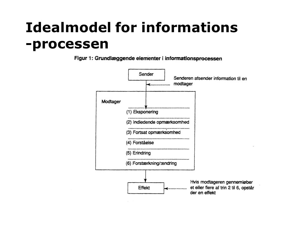 Idealmodel for informations -processen