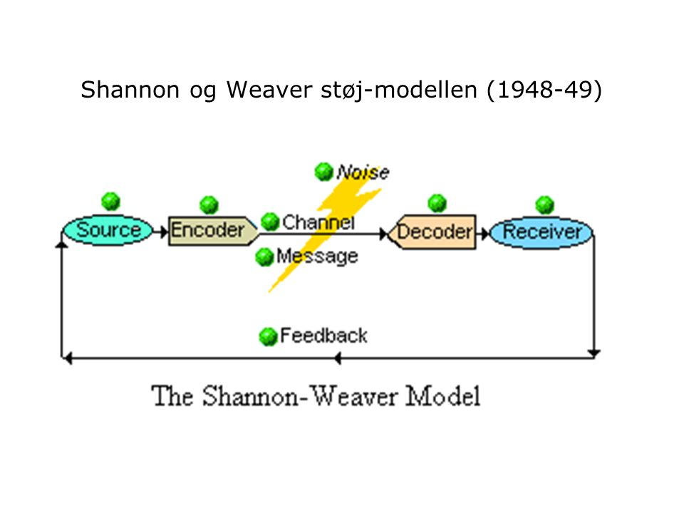 Shannon og Weaver støj-modellen (1948-49)