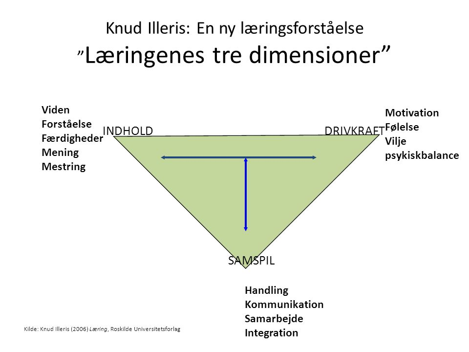 Knud Illeris: En ny læringsforståelse Læringenes tre dimensioner