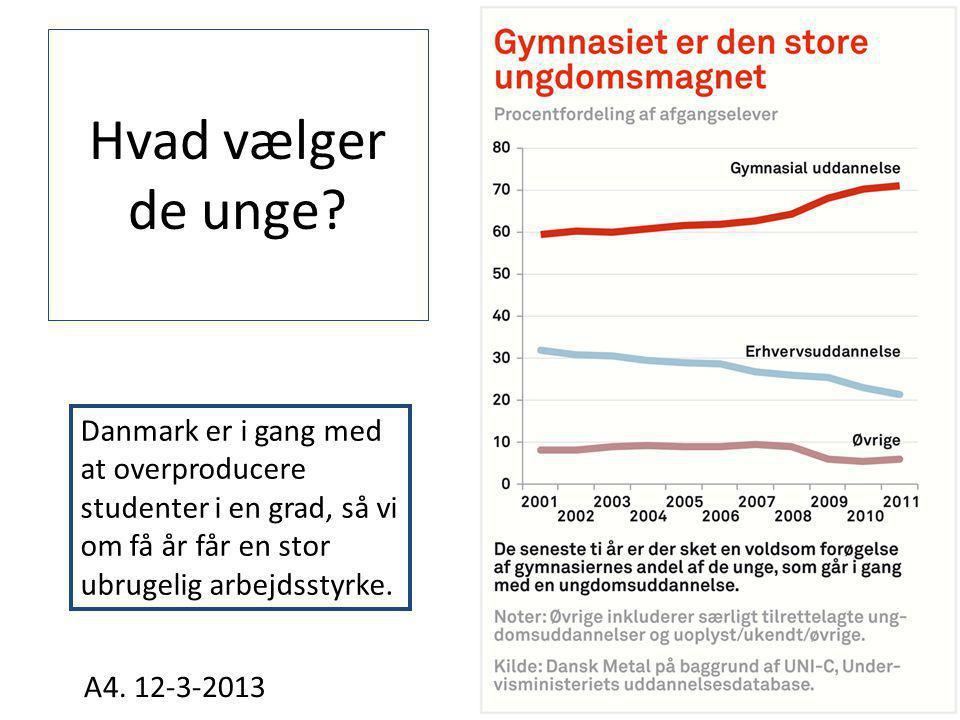 Hvad vælger de unge Danmark er i gang med at overproducere studenter i en grad, så vi om få år får en stor ubrugelig arbejdsstyrke.