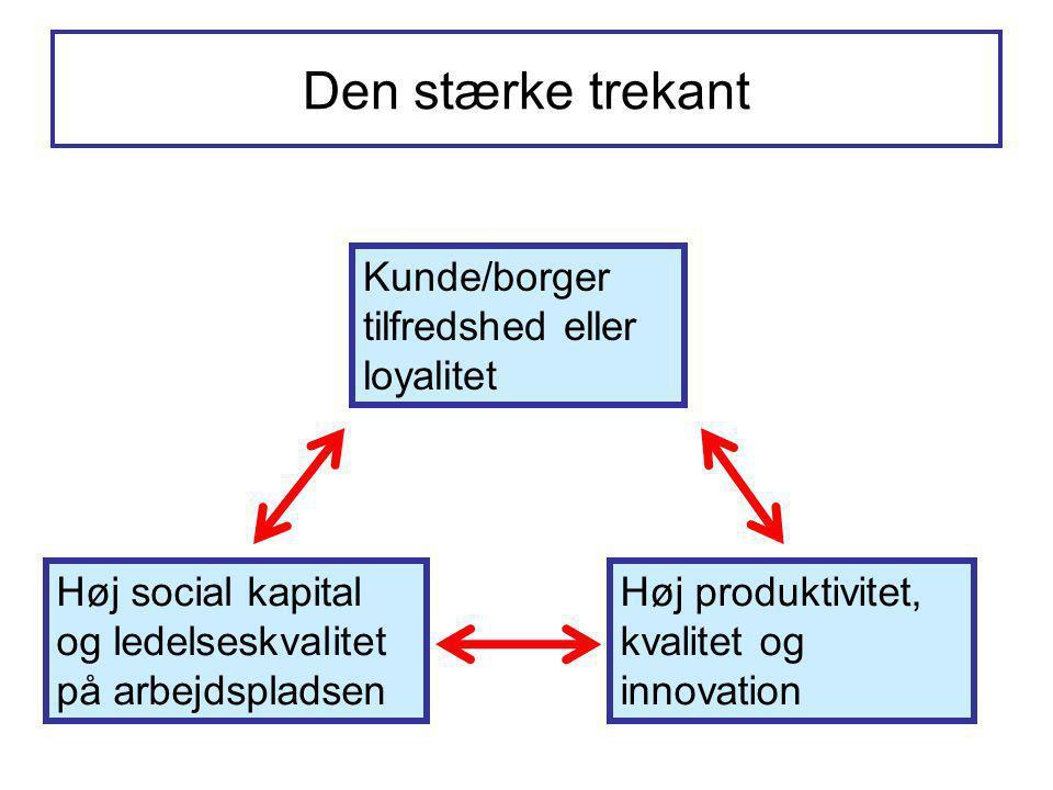 Den stærke trekant Kunde/borger tilfredshed eller loyalitet