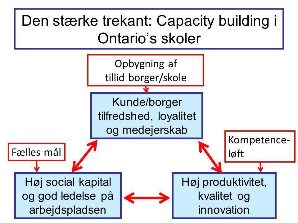 Den stærke trekant: Capacity building i Ontario's skoler