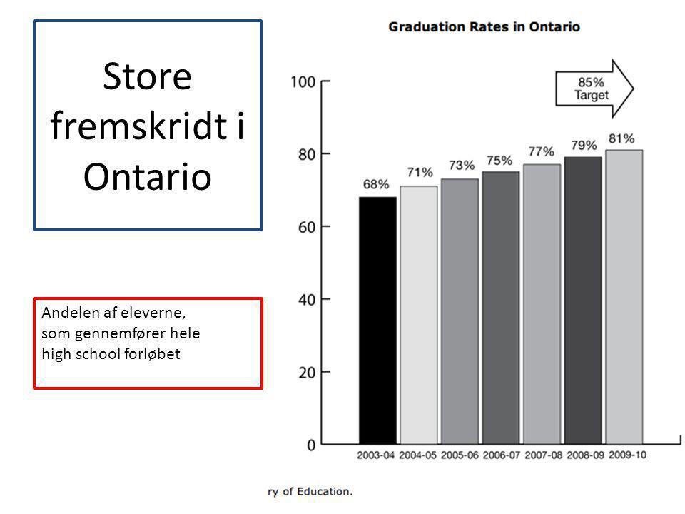 Store fremskridt i Ontario
