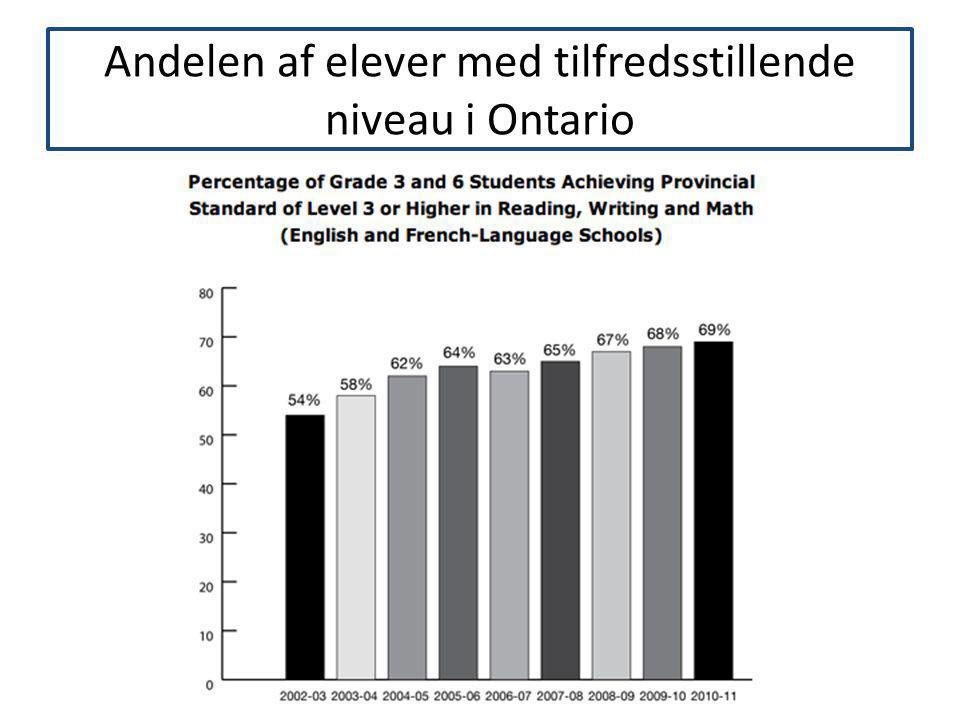 Andelen af elever med tilfredsstillende niveau i Ontario