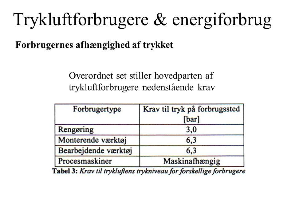 Trykluftforbrugere & energiforbrug