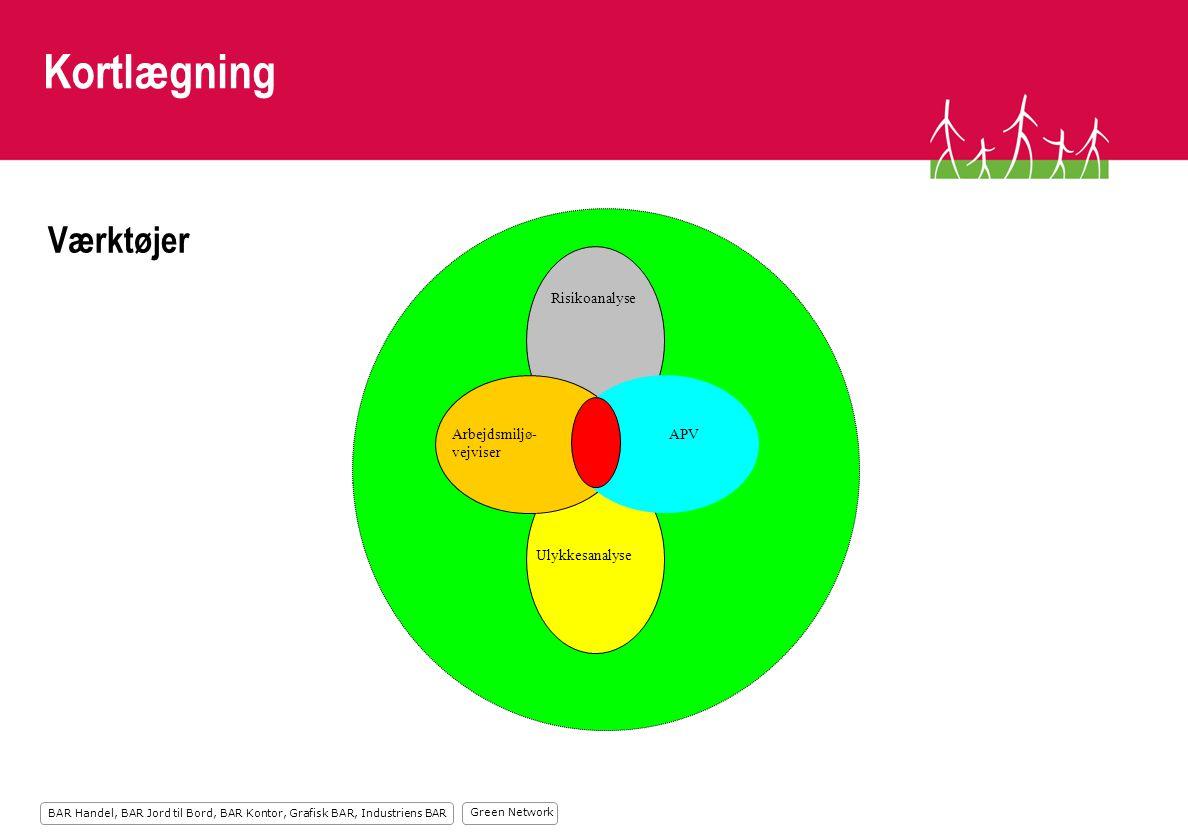 Kortlægning Værktøjer Risikoanalyse Arbejdsmiljø- vejviser APV