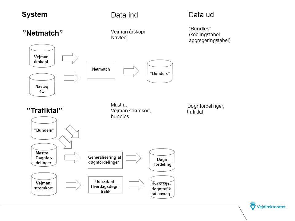 System Data ind Data ud Netmatch Trafiktal Bundles