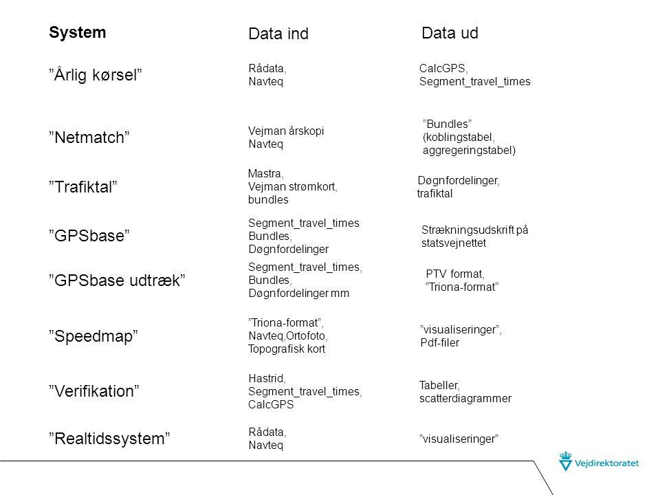 System Data ind Data ud Årlig kørsel Netmatch Trafiktal