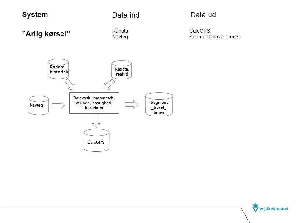 System Data ind Data ud Årlig kørsel Rådata, Navteq CalcGPS,