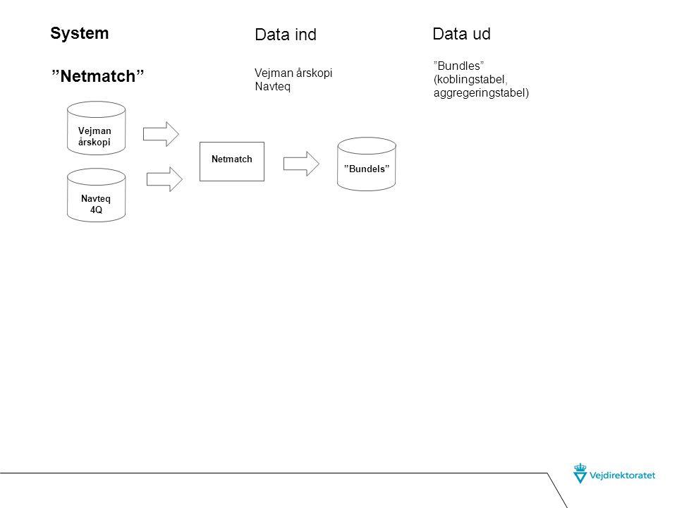 System Data ind Data ud Netmatch Bundles (koblingstabel,