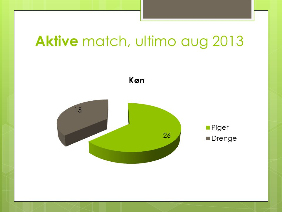 Aktive match, ultimo aug 2013