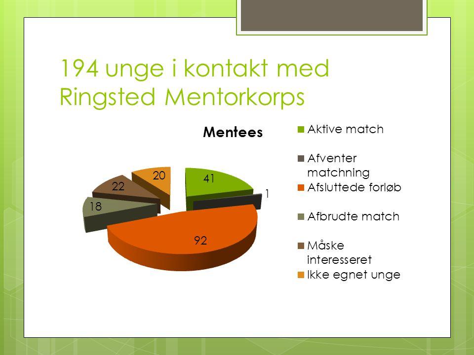194 unge i kontakt med Ringsted Mentorkorps