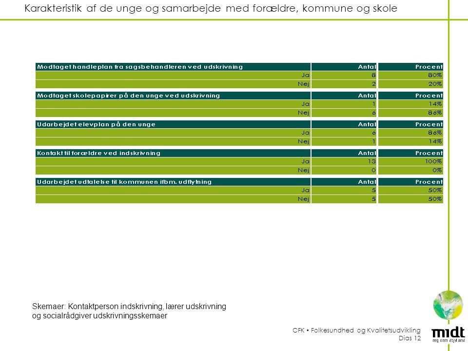 Karakteristik af de unge og samarbejde med forældre, kommune og skole