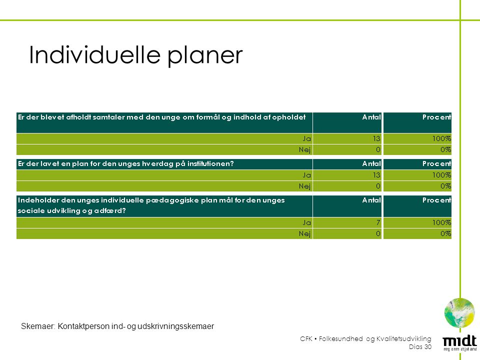 Individuelle planer Skemaer: Kontaktperson ind- og udskrivningsskemaer