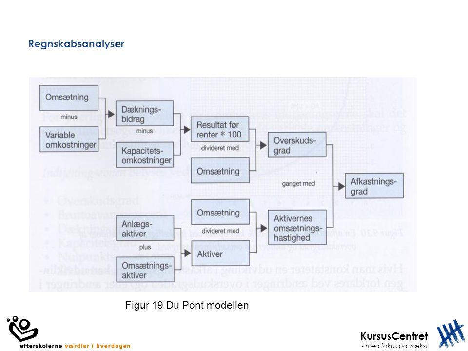 Regnskabsanalyser Figur 19 Du Pont modellen