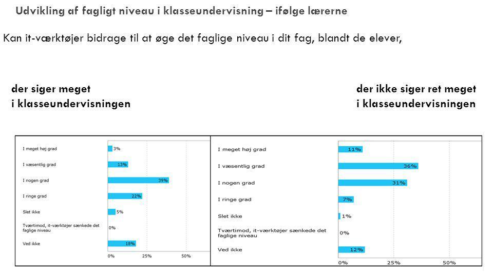 Udvikling af fagligt niveau i klasseundervisning – ifølge lærerne