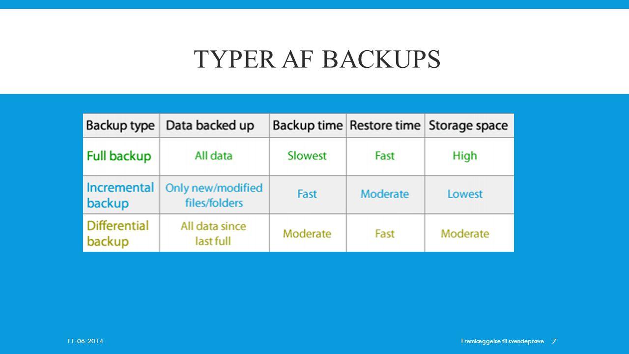 TYPEr aF BACKUPS Archive Bits