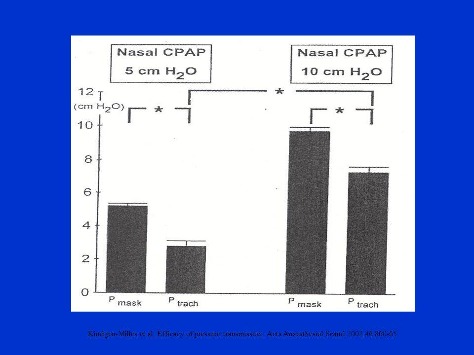 Kindgen-Milles et al,. Efficacy of pressure transmission