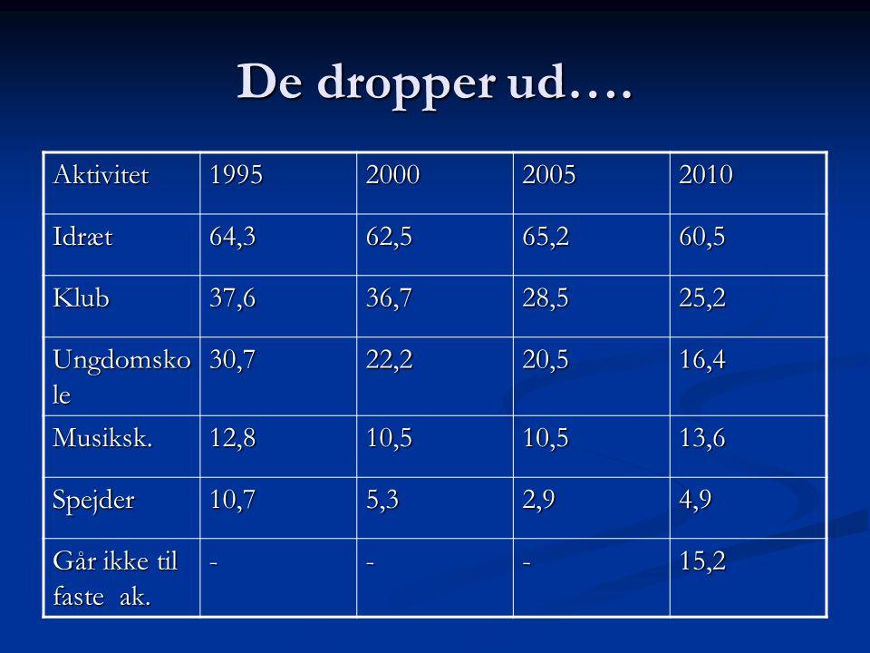De dropper ud…. Aktivitet 1995 2000 2005 2010 Idræt 64,3 62,5 65,2