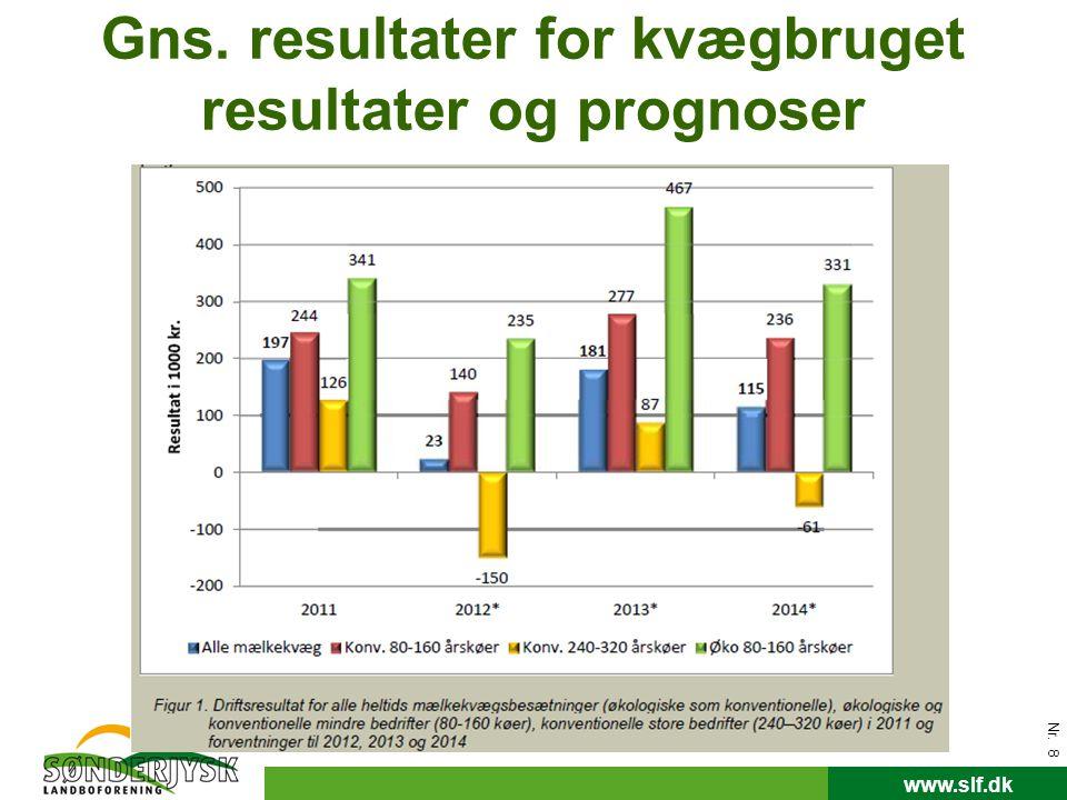 Gns. resultater for kvægbruget resultater og prognoser