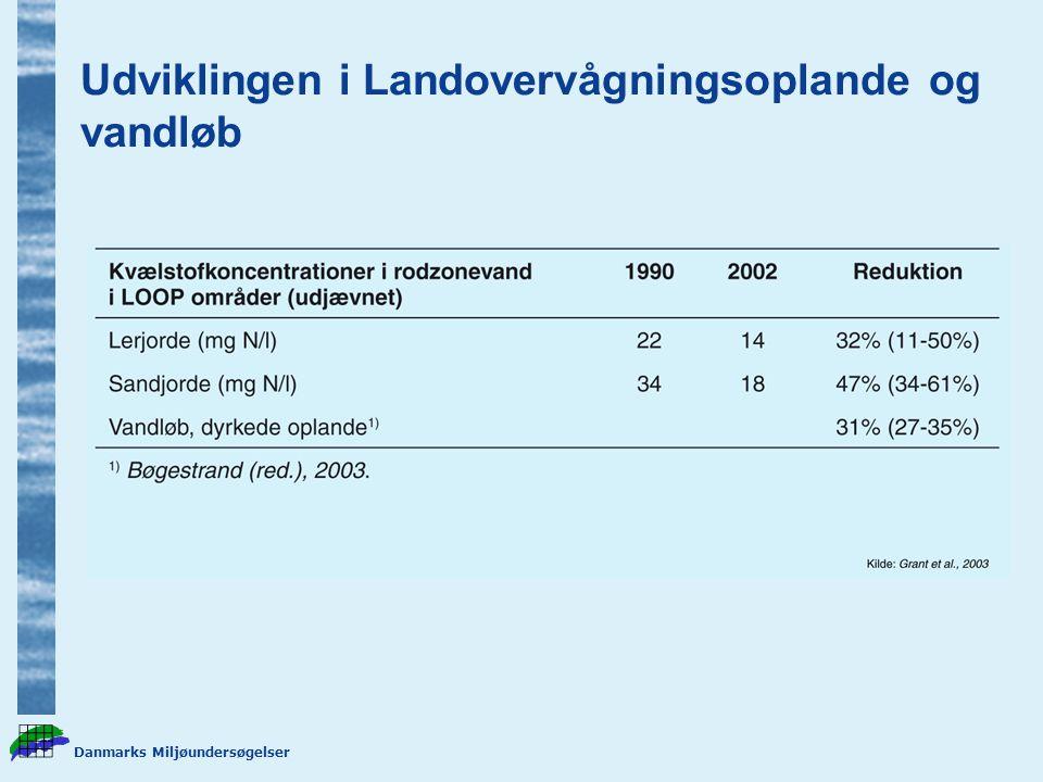 Udviklingen i Landovervågningsoplande og vandløb