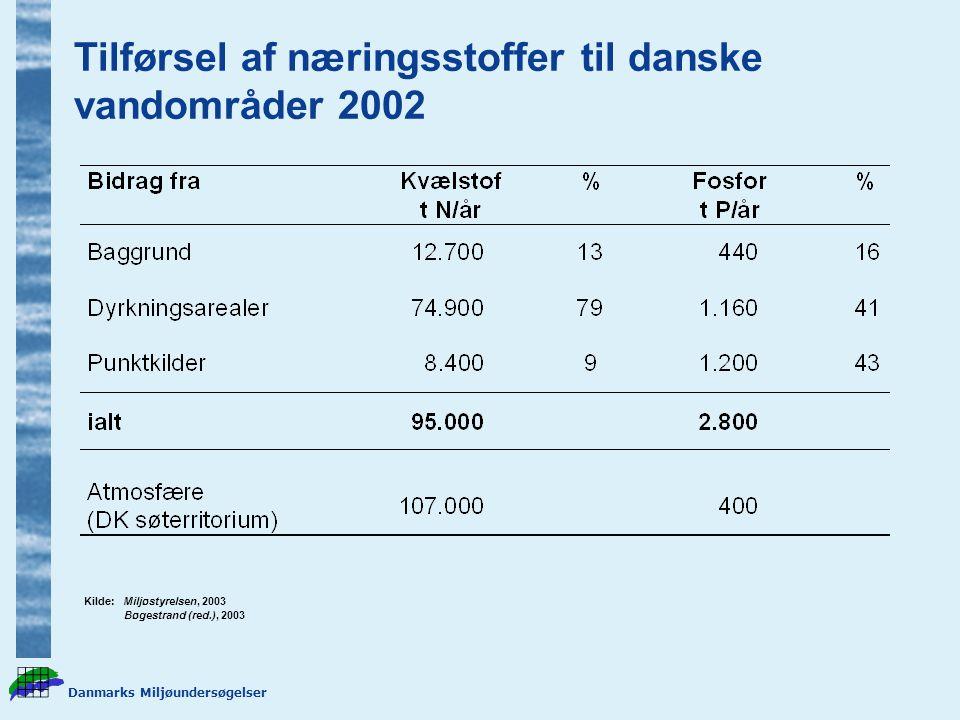 Tilførsel af næringsstoffer til danske vandområder 2002