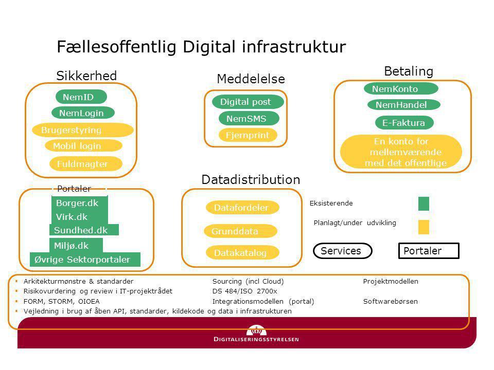 Fællesoffentlig Digital infrastruktur