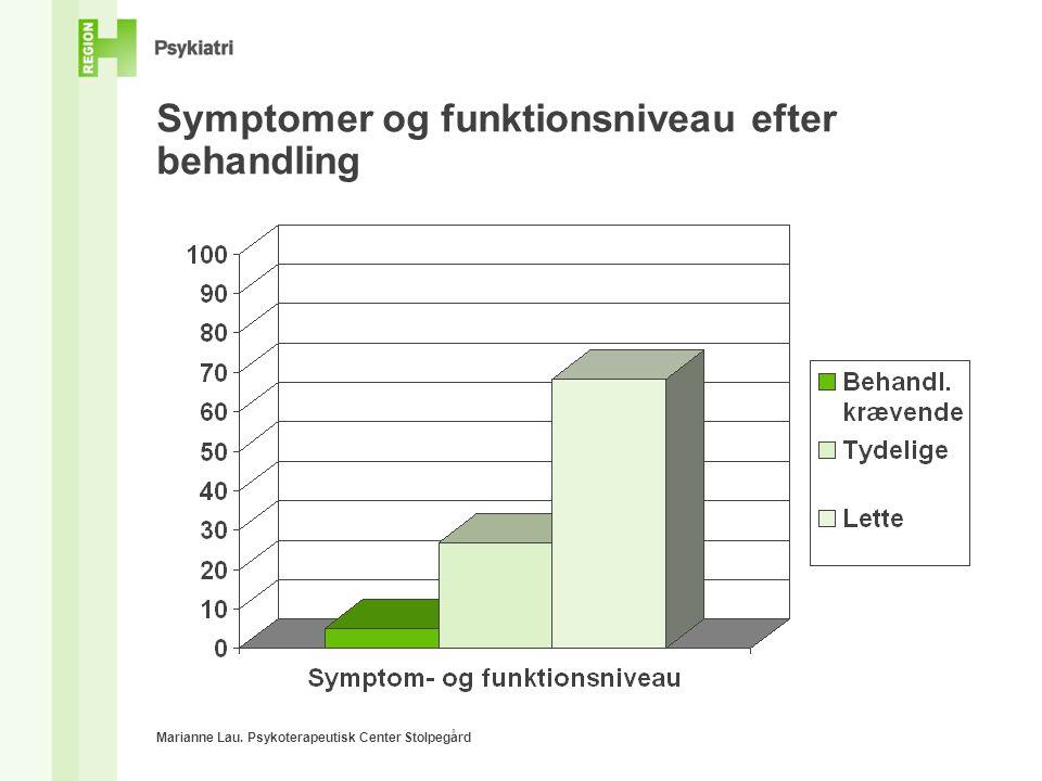 Symptomer og funktionsniveau efter behandling