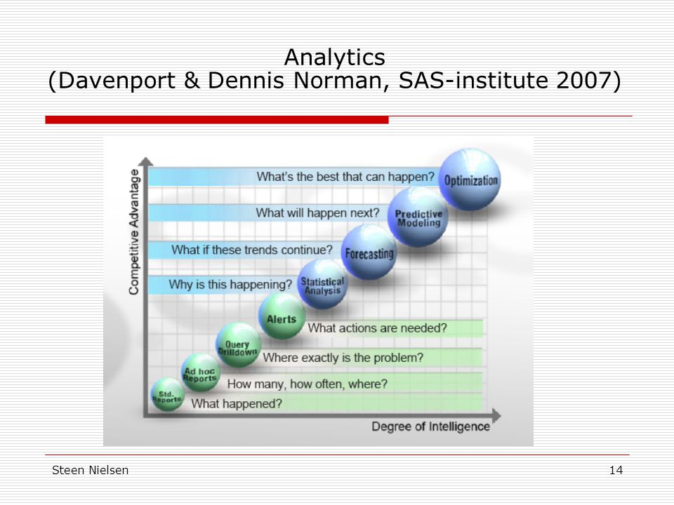 Analytics (Davenport & Dennis Norman, SAS-institute 2007)