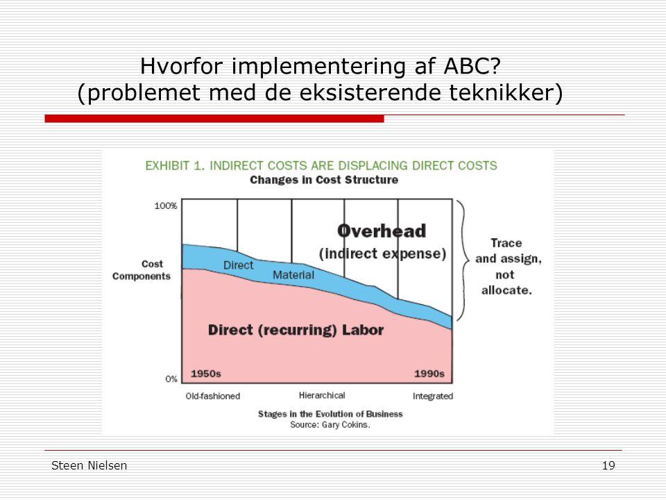 Hvorfor implementering af ABC