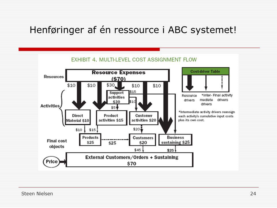 Henføringer af én ressource i ABC systemet!