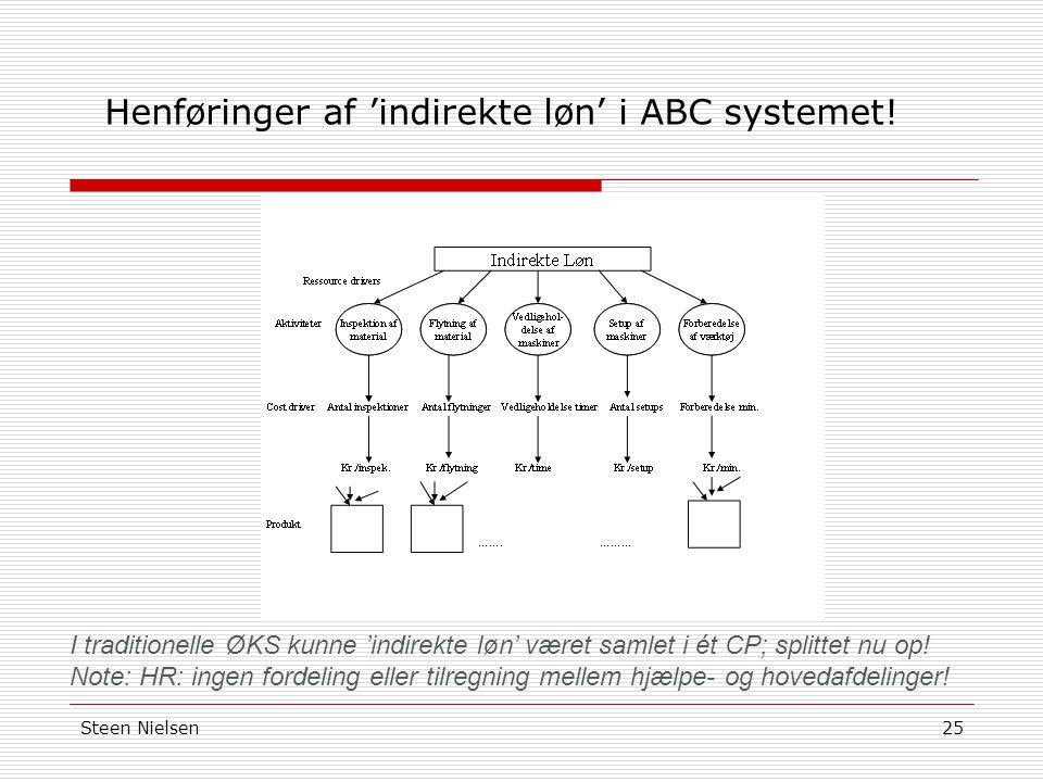Henføringer af 'indirekte løn' i ABC systemet!