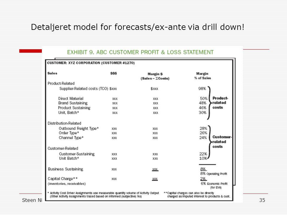 Detaljeret model for forecasts/ex-ante via drill down!