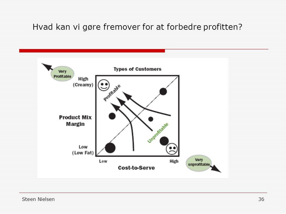 Hvad kan vi gøre fremover for at forbedre profitten