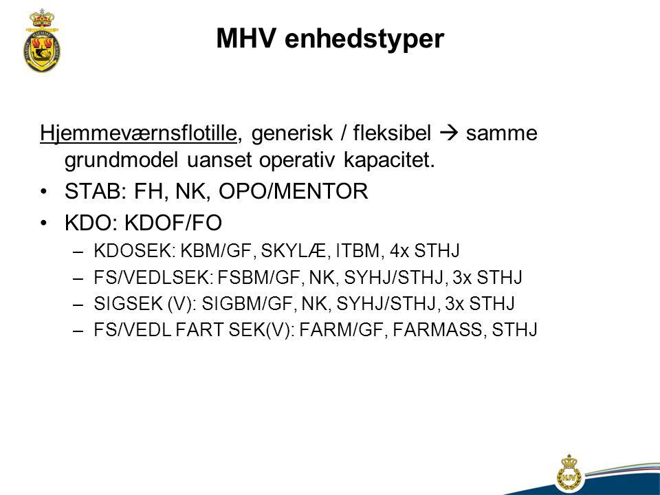 MHV enhedstyper Hjemmeværnsflotille, generisk / fleksibel  samme grundmodel uanset operativ kapacitet.