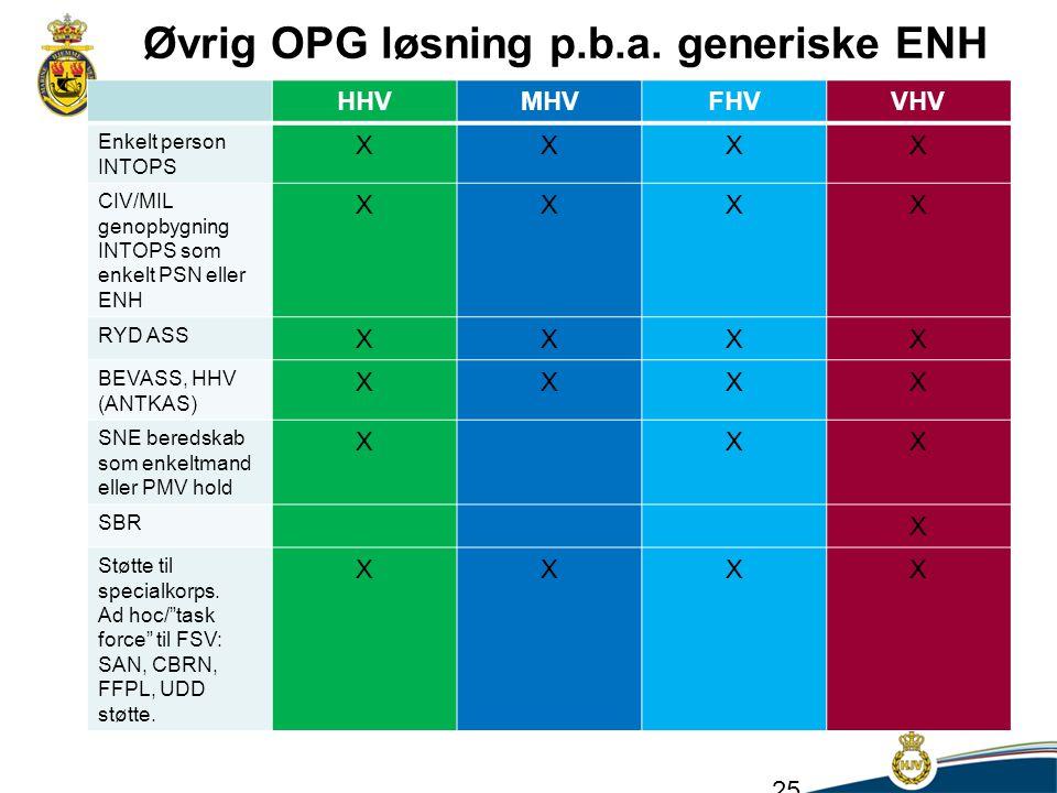 Øvrig OPG løsning p.b.a. generiske ENH