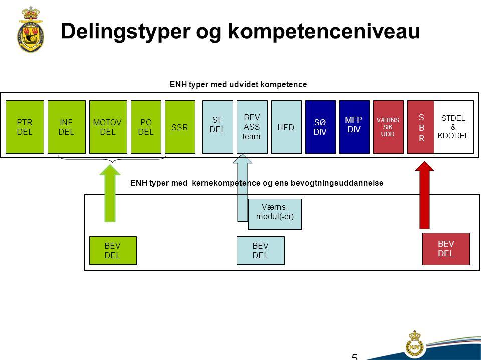 Delingstyper og kompetenceniveau ENH typer med udvidet kompetence