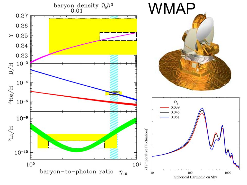 Bekræftelse fra WMAP