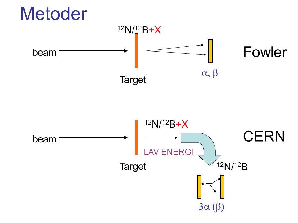 Metoder Fowler CERN 12N/12B+X beam b Target 12N/12B+X beam Target