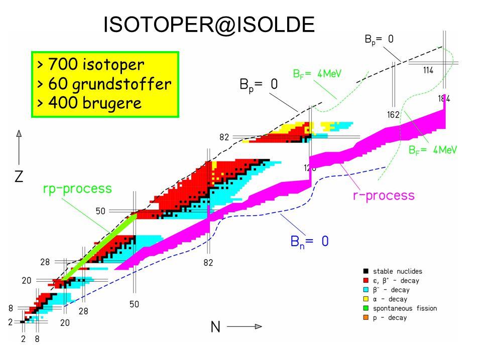ISOTOPER@ISOLDE > 700 isotoper > 60 grundstoffer